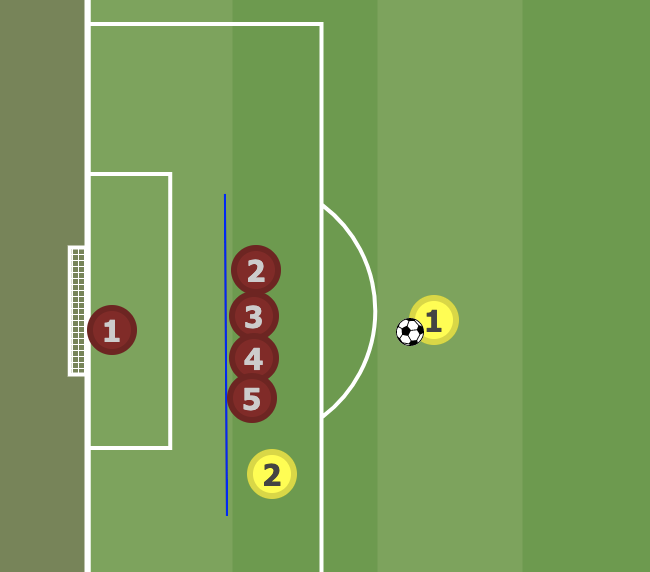 Offside From Free Kick 2