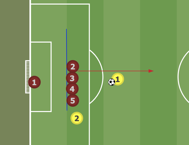 Offside From Free Kick 5