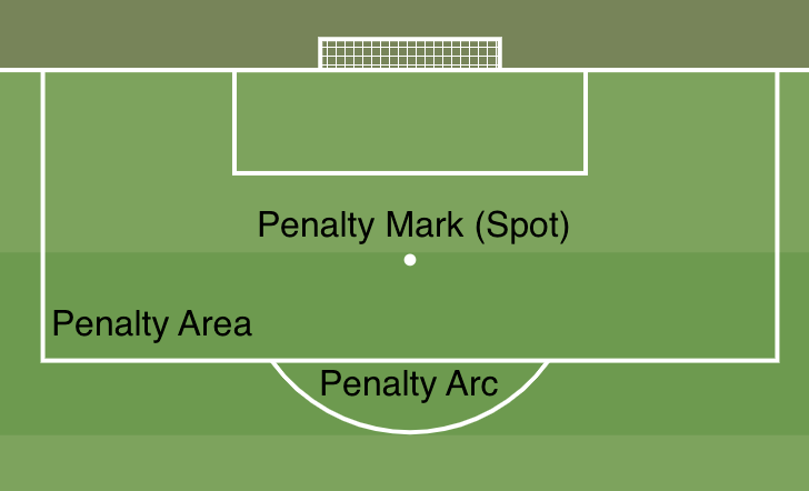 Penalty Areas 2